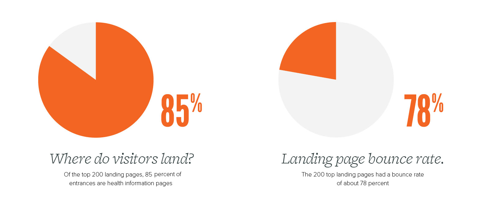 Pie charts showing where do visitors land (85%) and Landing page bounce rate (78%)