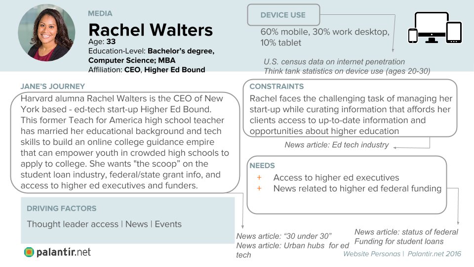 "Persona Profile for Rachel Walters: ""Name: Rachel Walters. Field: Media. Age. 33. Education - Level. Bachelor's degree, Computer Science and MBA. Affiliation: CEO, Higher Ed Bound. Harvard alumna Rachel Walters is the CEO of New York based - ed-tech start-up Higher Ed Bound. This former Teach for America high school teacher has married her educational background and tech skills to build an online college guidance empire that can empower youth in crowded high schools to apply to college. She wants ""the scoop"" on the student loan industry, federal/state grant info, and access to higher ed executives and funders. Arrow pointing to ""News article: ""30 under 30""; News article: Urban hubs for ed tech."" Driving factors: Thought leader access, news and events. Device Use: 60% mobile, 30% work desktop, 10% tablet. Arrowing pointing to U.S. census data on internet penetration; Think tank statistics on device use (ages 20 - 30). Constraints: Rachel faces the challenging task of managing her start - up while curating information that affords her clients up - to - date up-to-date information and opportunities about higher education. Arrow pointing to News article: Ed tech industry. Needs: Access to higher ed executives; News related to higher ed federal funding. Arrowing pointing to News article: status of federal funding; funding for student loans"""