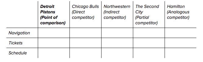 Competitive analysis matrix