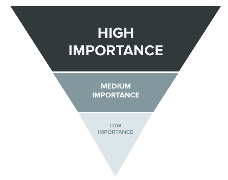 Upside down pyramid split into three sections labeled high importance, medium importance, low importance