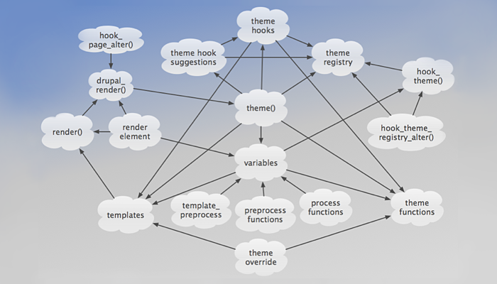 Cloud diagram of theme system