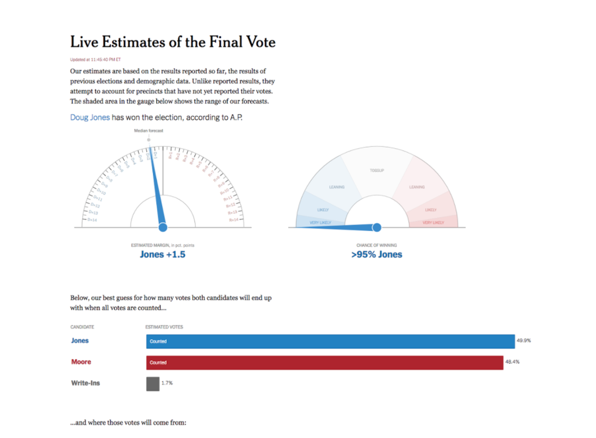 A screen capture of an infographic from the NYT.com.