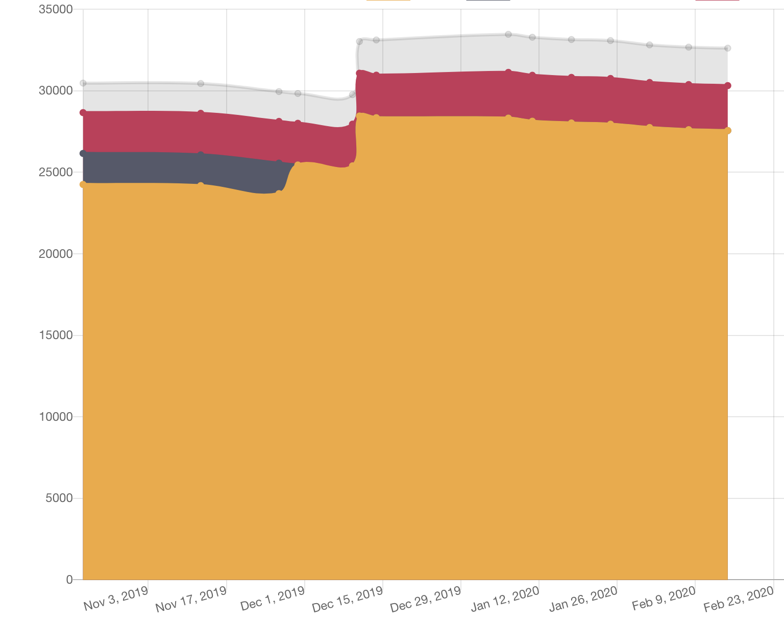 Chart: All drupal.org project errors by fixability