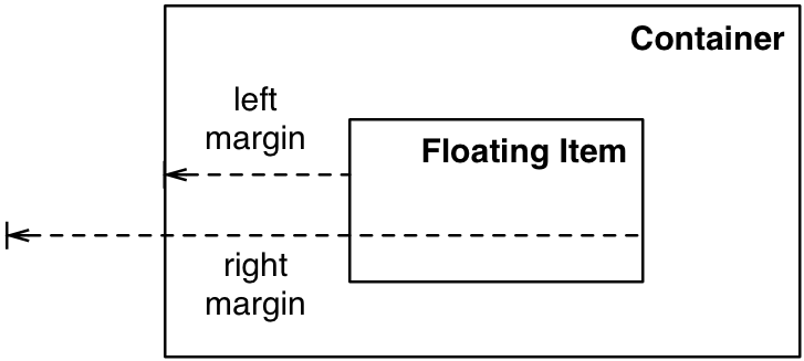 Diagram of margins