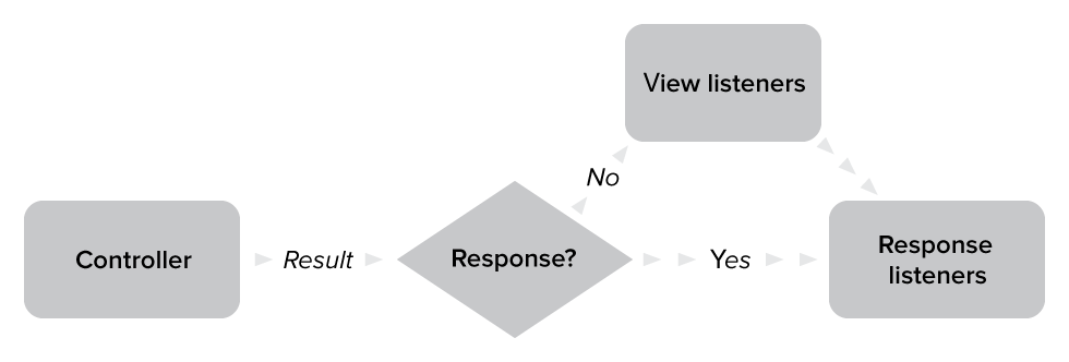 Diagram of complete Response object