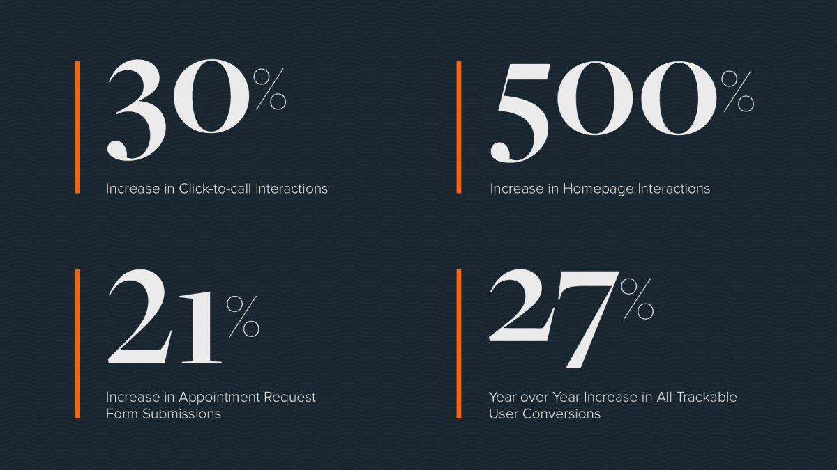 30% increase in click to call interactions, 500% increase in homepage interactions